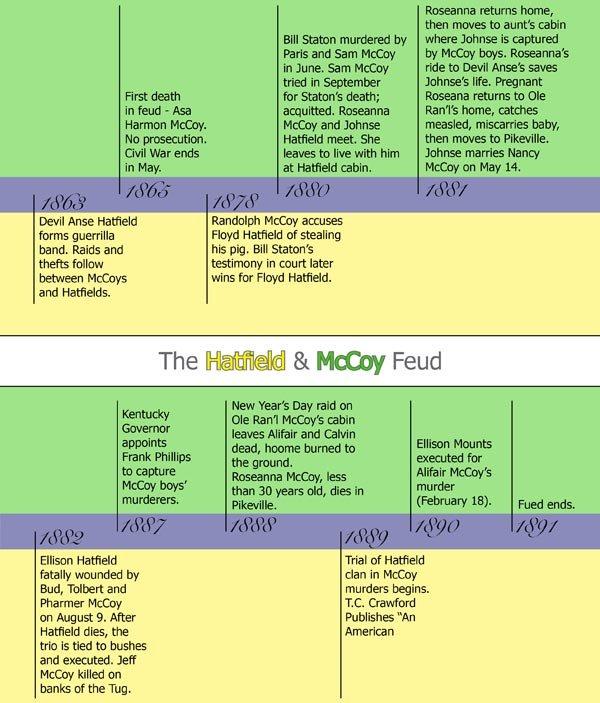 Hatfield Mccoy Feud A Timeline Blueridgecountry Com